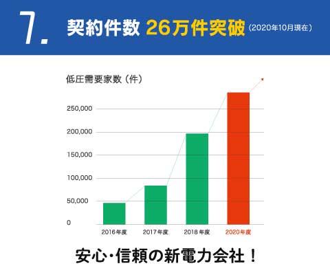 契約件数26万件突破!安心・信頼のHISグループの新電力会社!